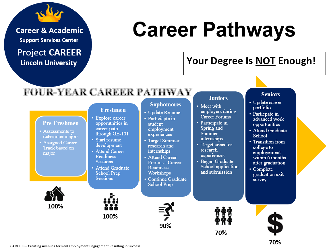 Career Pathways Lincoln University